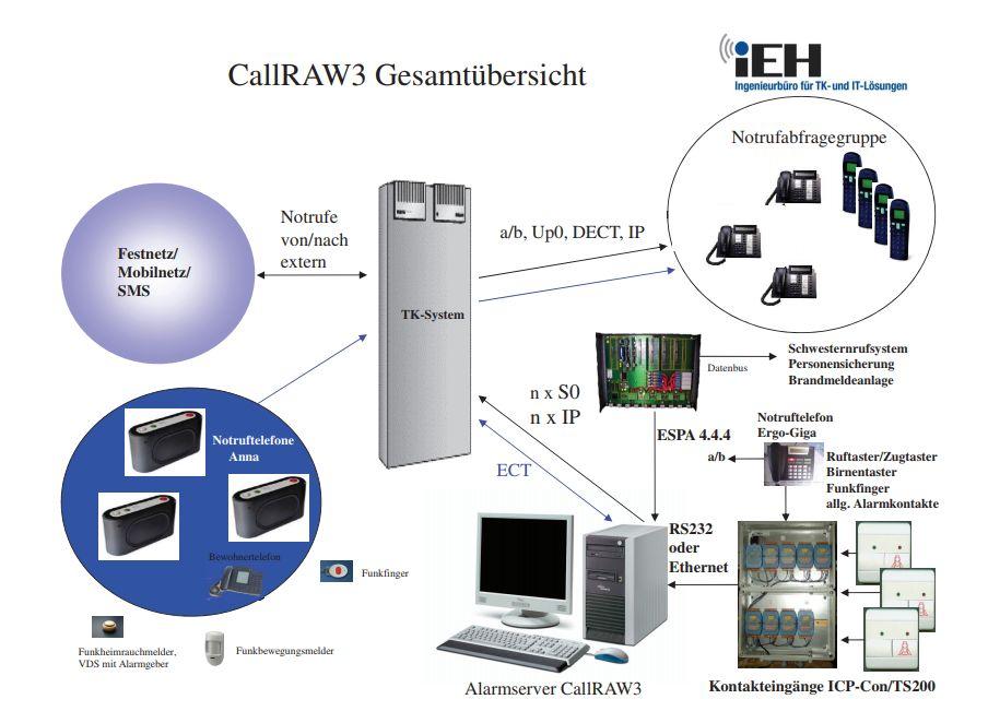 CallRaw3 Gesamtübersicht